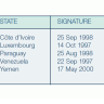 Figure 7.1 - States with the option of ratifying, accepting or approving the Convention (Source Authors)